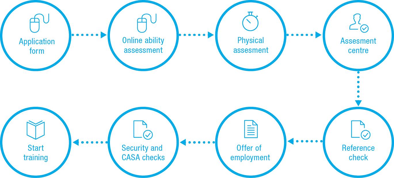 15-141GPH_ARFF recruitment process