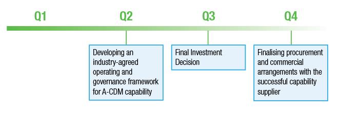 2-2-airport-collaborative-decision-making-a-cdm