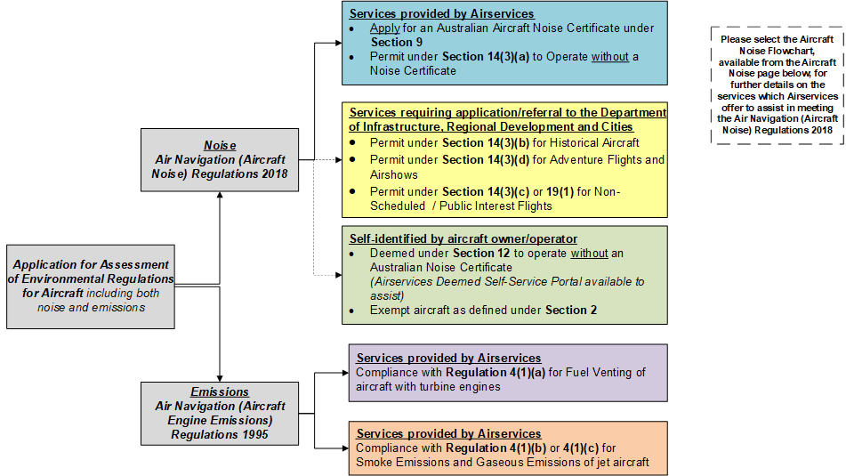 Figure 1: Overview of Airservices assessment of environmental regulations for aircraft.