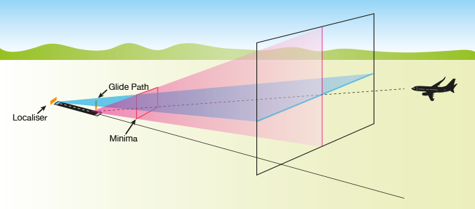 How the localiser and glide path work together to provide vertical and horizontal guidance to pilots
