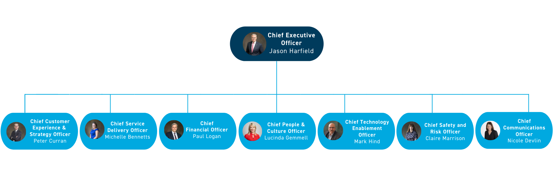 Organisational Structure of Value Chain Operating Model April 2021