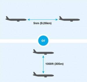 Separation diagram