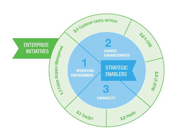 Strategic enablers and enterprise initiatives