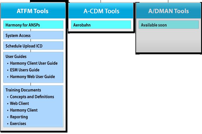 cdm_documentation_sec