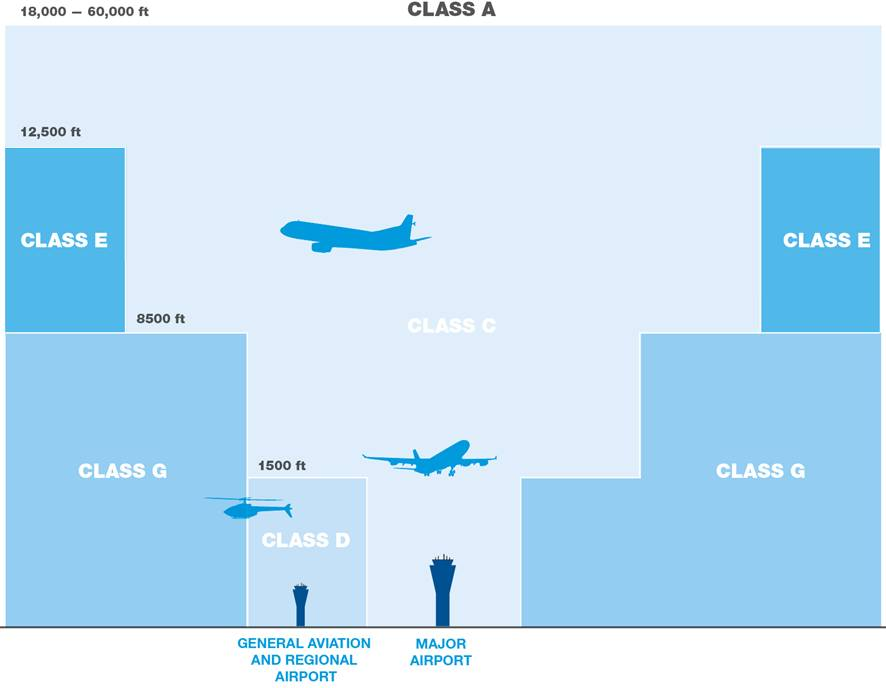 classification of airspace