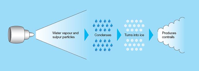 contrails diagram