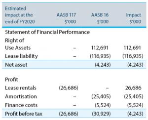 estimated-impact-table